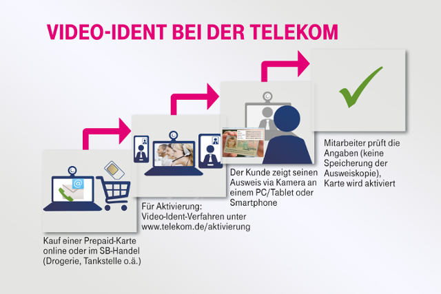 So funktioniert Video-Ident bei der Telekom