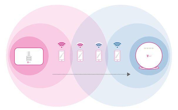 Telekom WLAN Roaming: Mesh WLAN