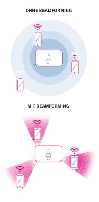 Telekom WLAN Techniken Beamforming