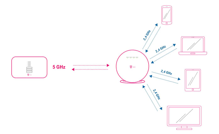 Telekom WLAN Techniken Cross Band Repeating