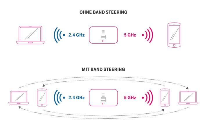 Telekom WLAN Techniken Band Steering