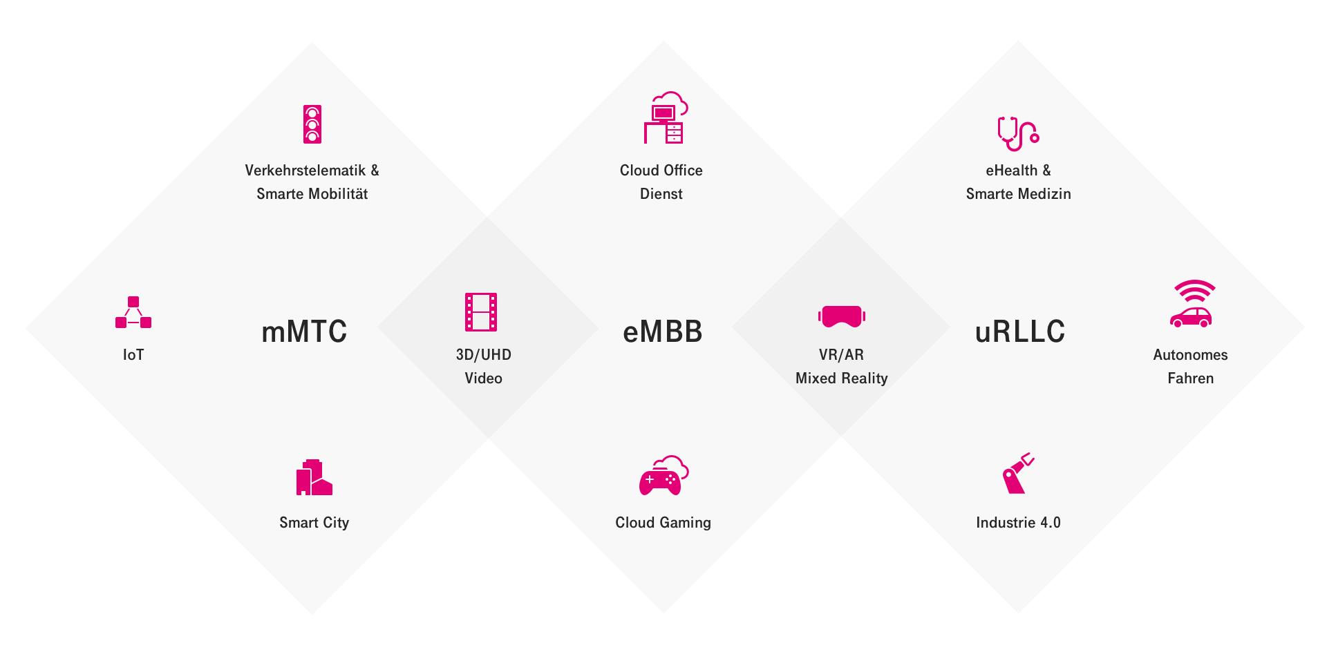 mMTC, eMBB und uRLLC im Überblick