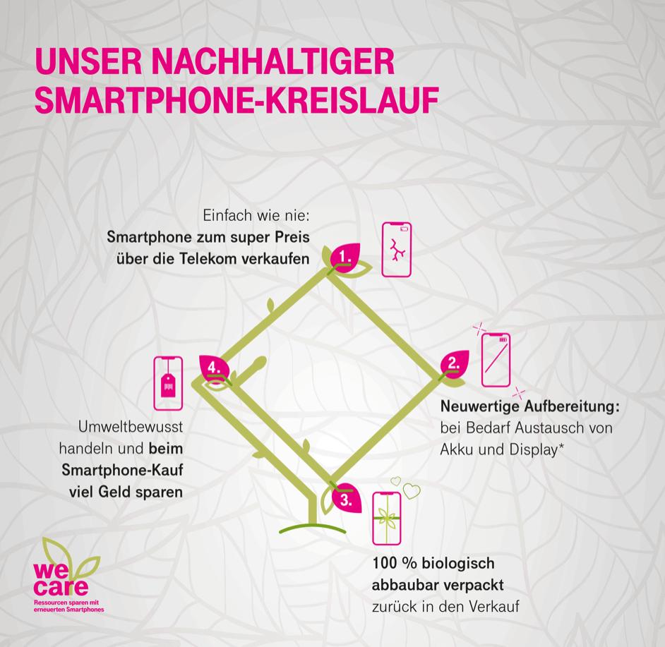 We Care: Der erste nachhaltige Smartphone Kreislauf